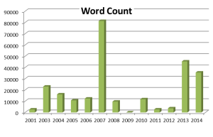 Word count per year