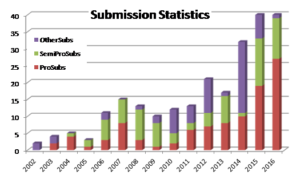 Submission Stats